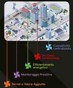ICCOM Smart Building, ICCOM